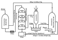 solvay process to make sodium carbonate in chemical