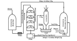 Manufacturing of sodium carbonate by sol ...