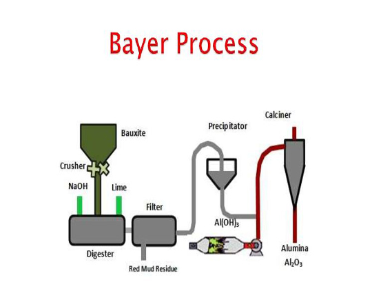 Manufacturing of alumina through Bayer process