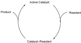 Catalysis and its importance in chemical industry