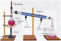 Distillation process
