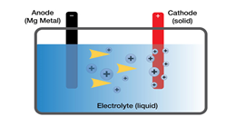 How chemistry is involved in Battery