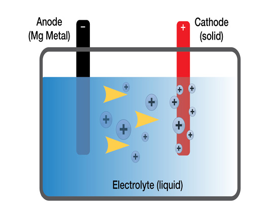 How chemistry is involved in Battery's function