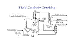 Fluid Catalytic Cracking Process