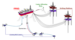 How does FPSO work in Chemical Industry?