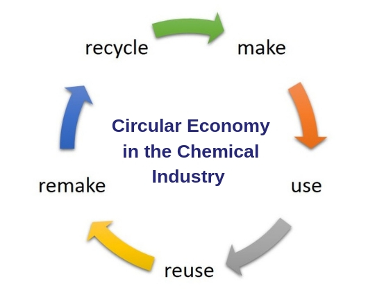 Circular Economy in the Chemical Industry