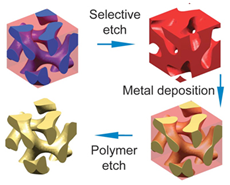 Superlenses now possible using chemically assembled metamaterials