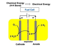 Iron Catalyst Splits Hydrogen Gas To produce Electricity