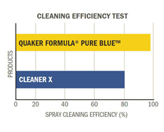 Quaker's new industrial maintenance cleaner without harsh chemicals