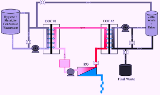 Membrane contactor technology design, workflow, applications