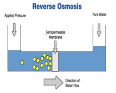 Reverse Osmosis: A water purification process ...